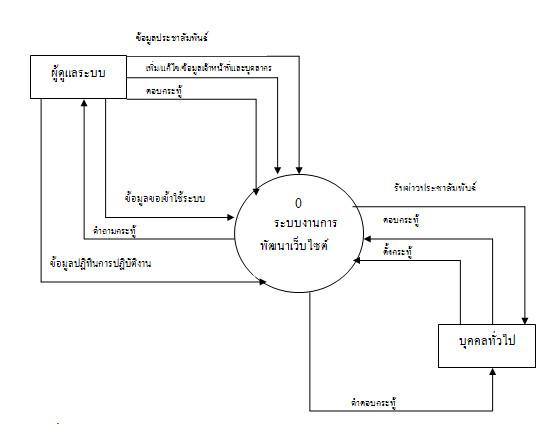 ระบบสารสนเทศการพัฒนาเว็บไซต์ อบต